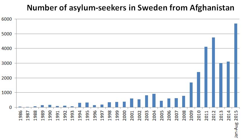 Asylum-seekers in Sweden from Afghanistan
